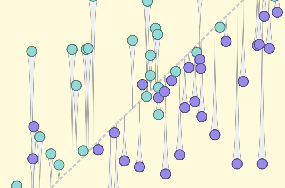 A image showing a graph of blue dots and purple dots, separated by a diagonal line that divides the image in half.