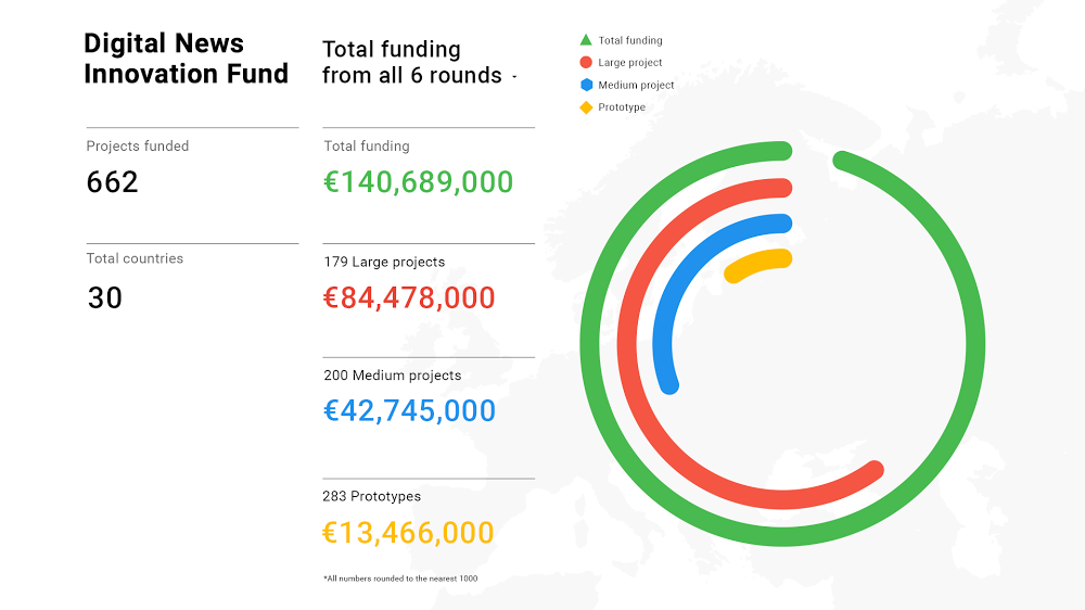 Graphic depicting DNI's total funding across Europe since its launch.