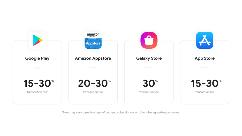 A comparison chart of four different app stores. Google Play charges a 15-30% transaction fee, the Amazon Appstore charges a 20-30% transaction fee, the Galaxy Store charges a 30% transaction fee and the Apple App Store charges a 15-30% transaction fee. Disclaimer: Fees may vary based on type of content, subscription, or otherwise agreed-upon values.