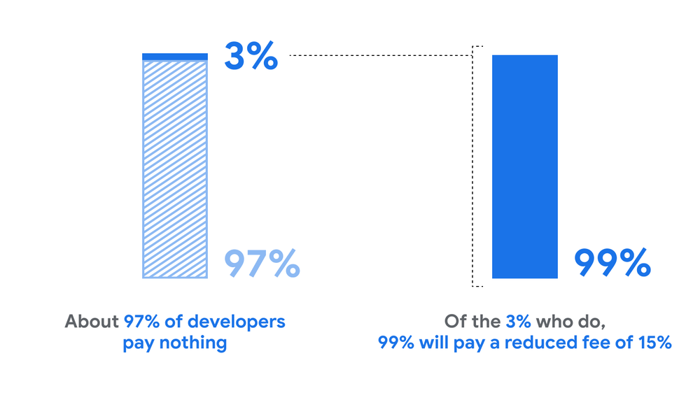 Two bar charts with a line from the first to the second. The first chart shows 97% and 3%, with text saying About 97% of developers will pay nothing. The second chart shows 99%, with text saying Of the 3% who do, 99% pay a reduced fee of 15%.