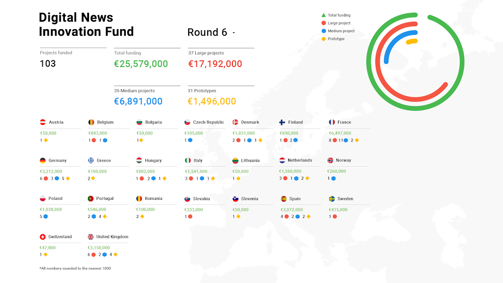 A graphic depicting round 6 of the DNI Fund, with results broken down by country.
