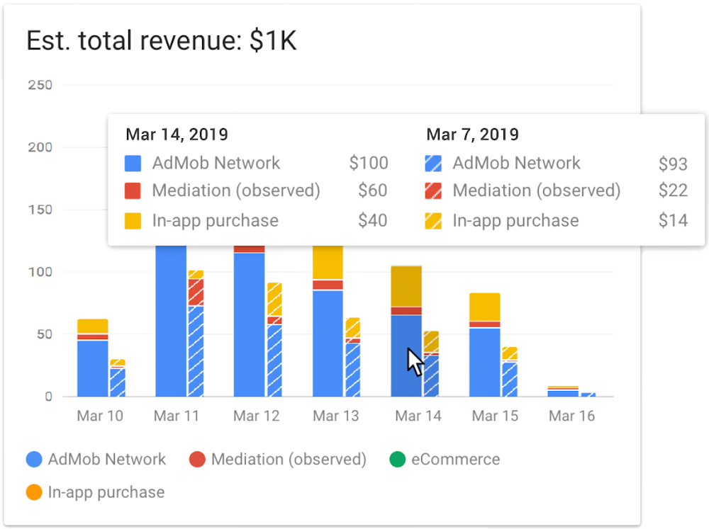 Holistic revenue report