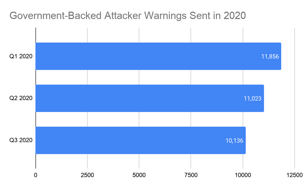 "Number of ""government backed attacker"" warnings sent in 2020"