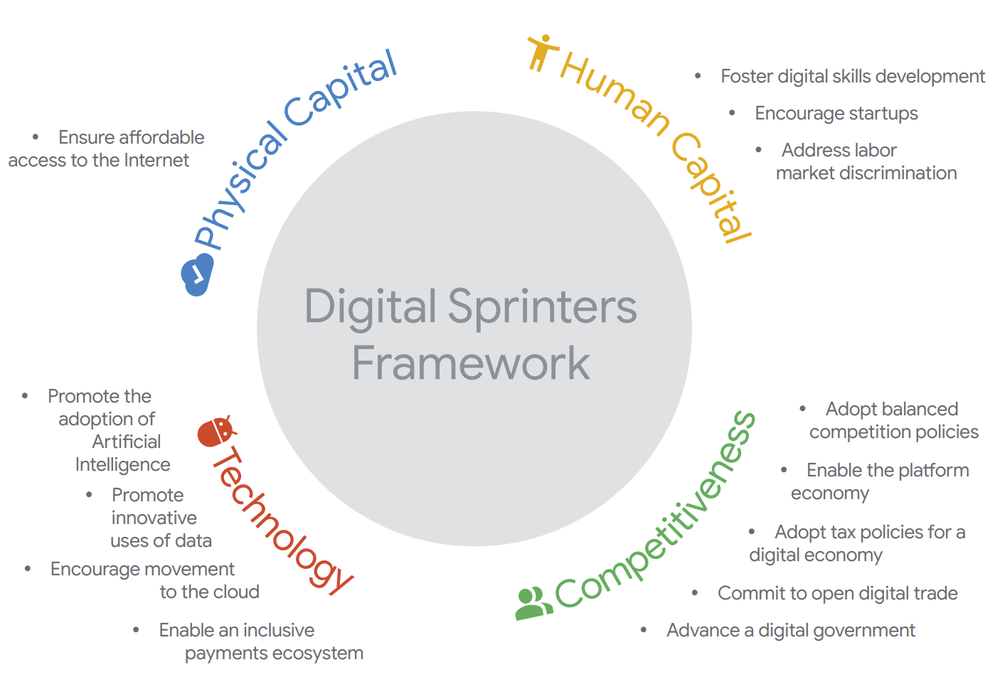 "Four key areas to focus on regarding ""Digital Sprinters"""