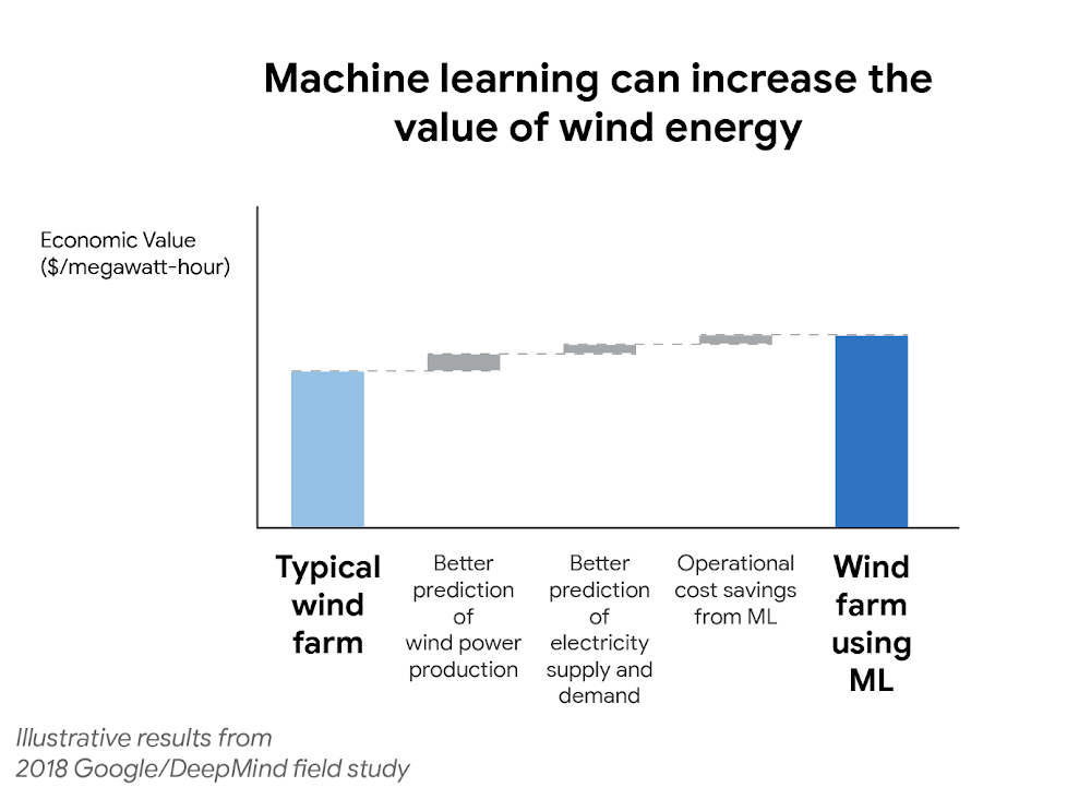 machine learning-value wind energy.png
