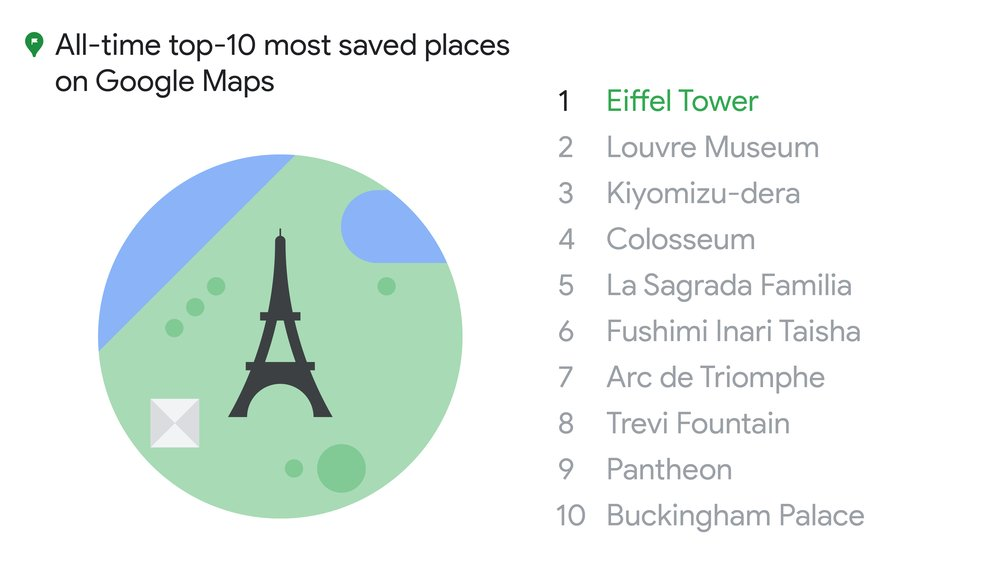All time top saved places in Google Maps