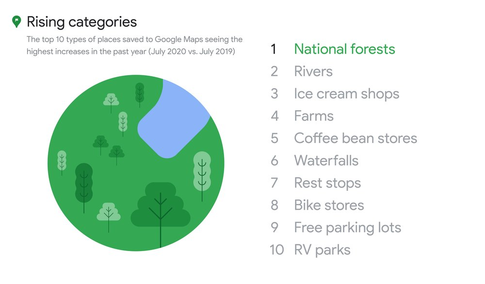 Rising categories of saved places in Google Maps