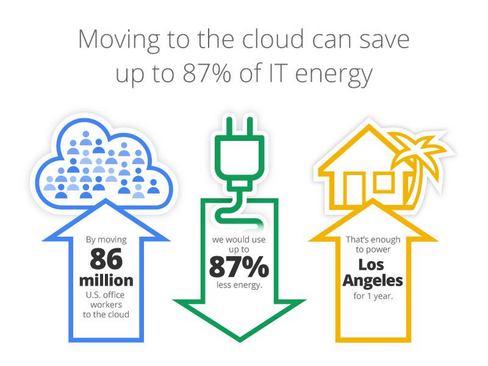 Moving to the cloud can save up to 87% of IT energy