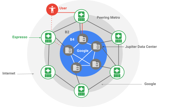 Espresso makes Google cloud faster, more available and cost effective by extending SDN to the public internet - Google Updates