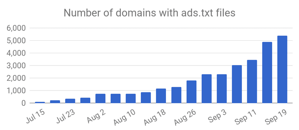 number-of-domains-2-min.png