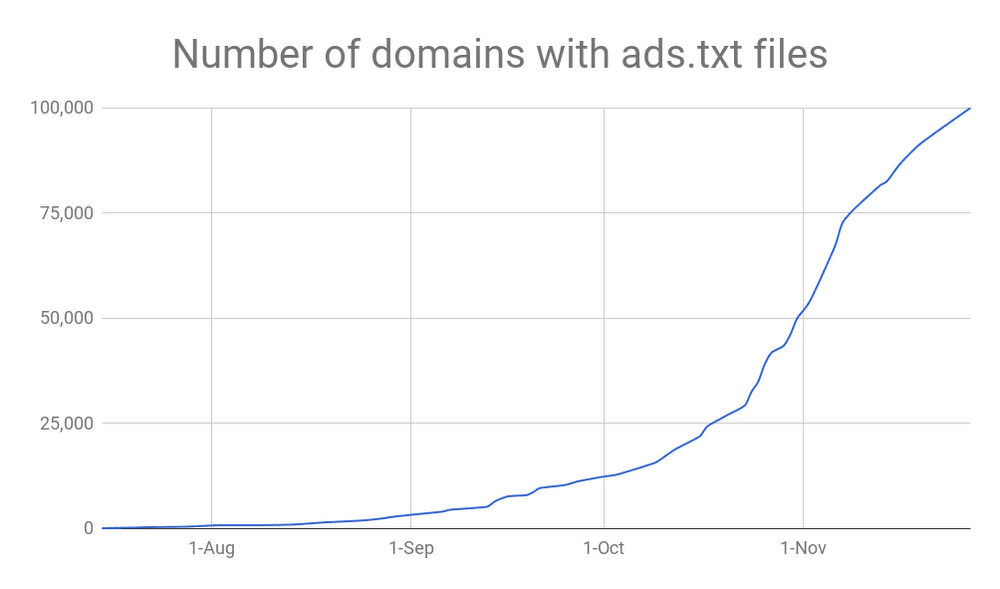 Number of domains with ads.txt files