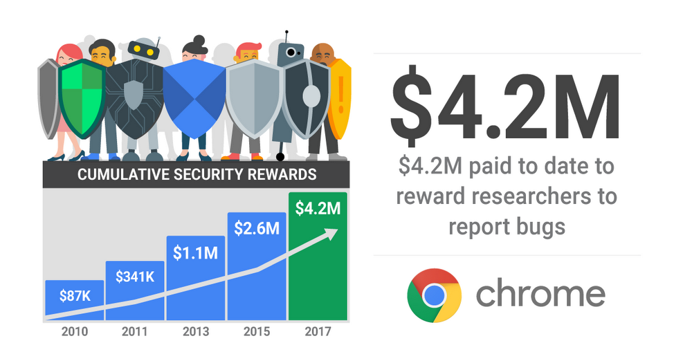 Chrome rewards programme