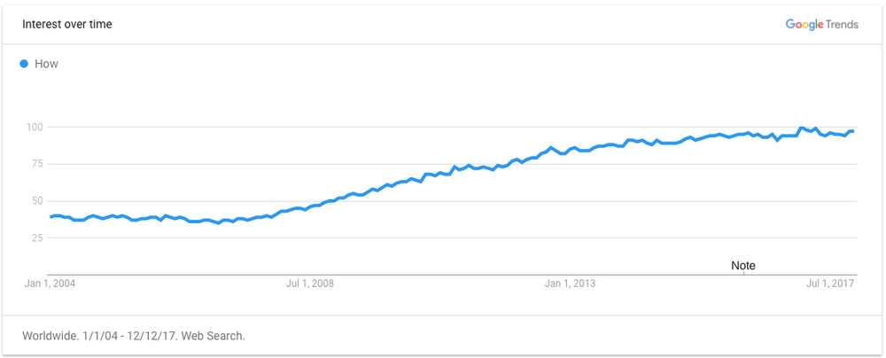 growth of how searches over time