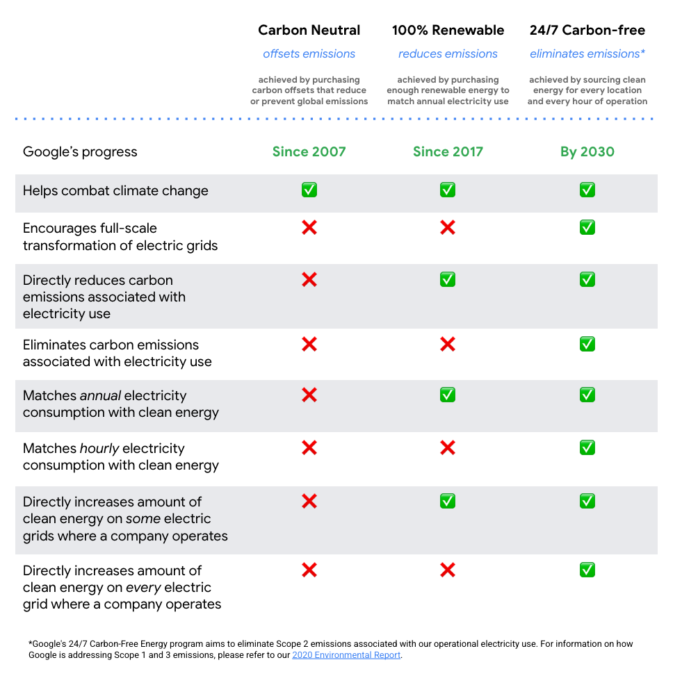 Chart showing the difference between carbon neutrality (offsets emissions), 100% renewable (reduces emissions), and 24/7 carbon free goals (eliminates emissions).