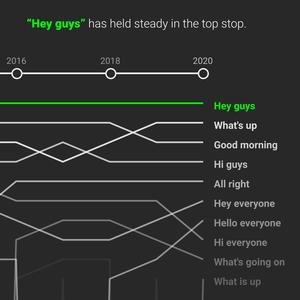 """Hey guys!"": How creators greet their audiences"