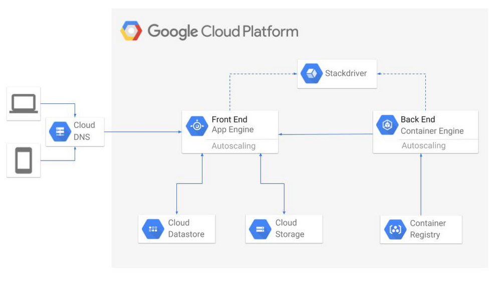 Building tools with GCP to help developers be more efficient