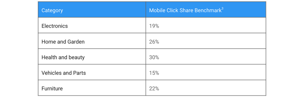 mobile-click-share-by-category