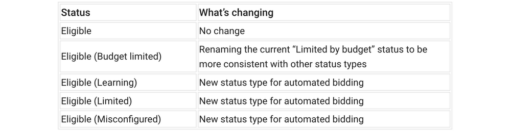 updated-status-types