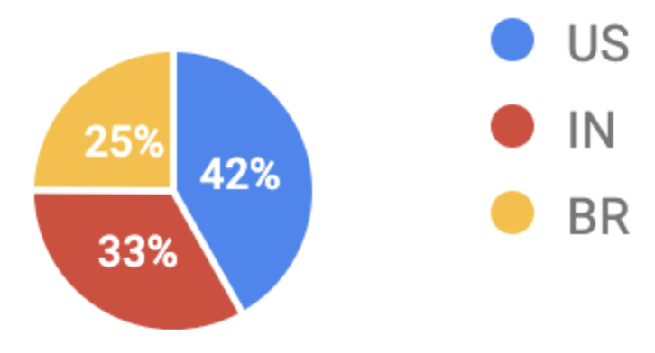 chart showing percentage of domains producing Web Stories across the world