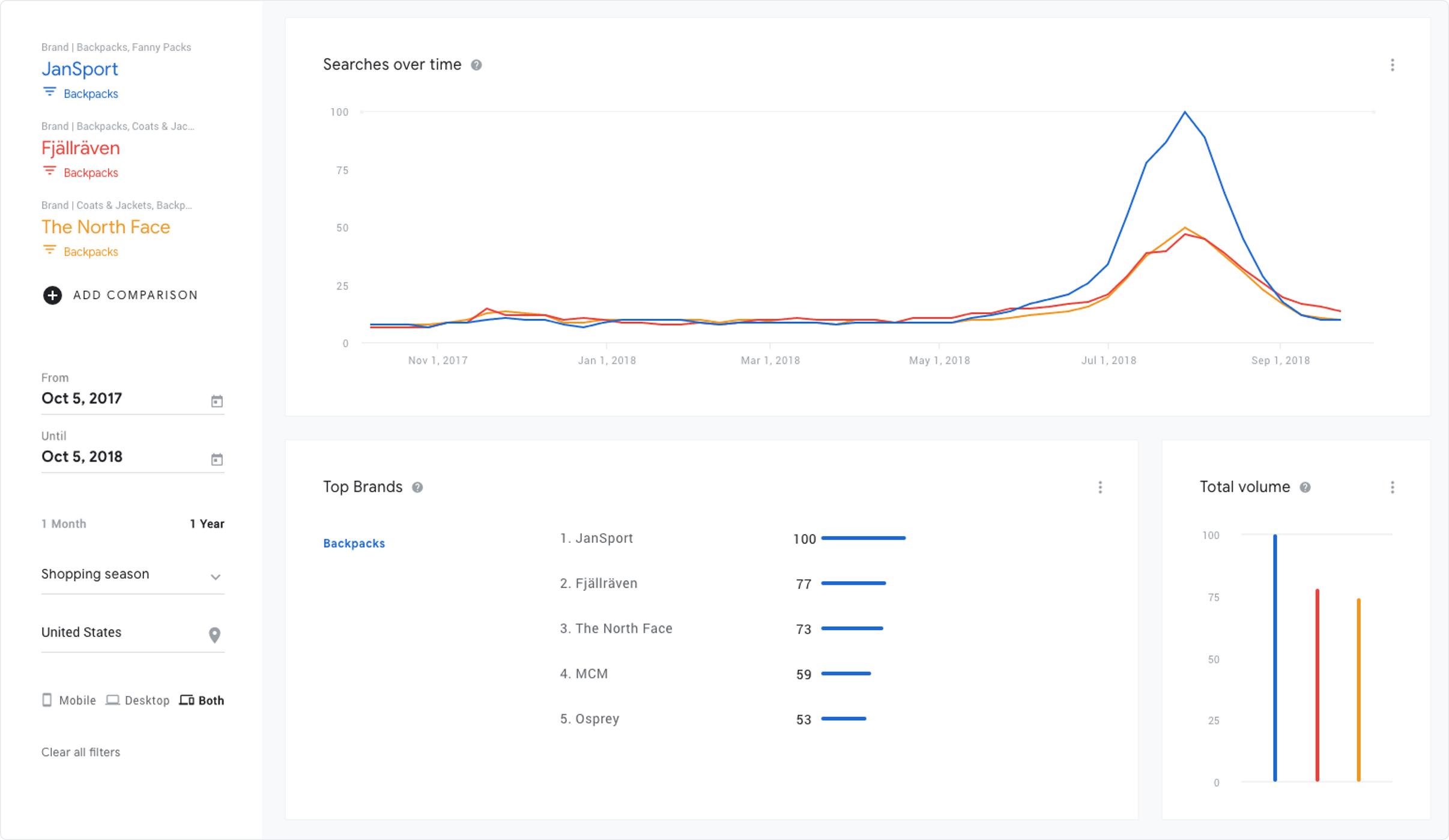Brand popularity