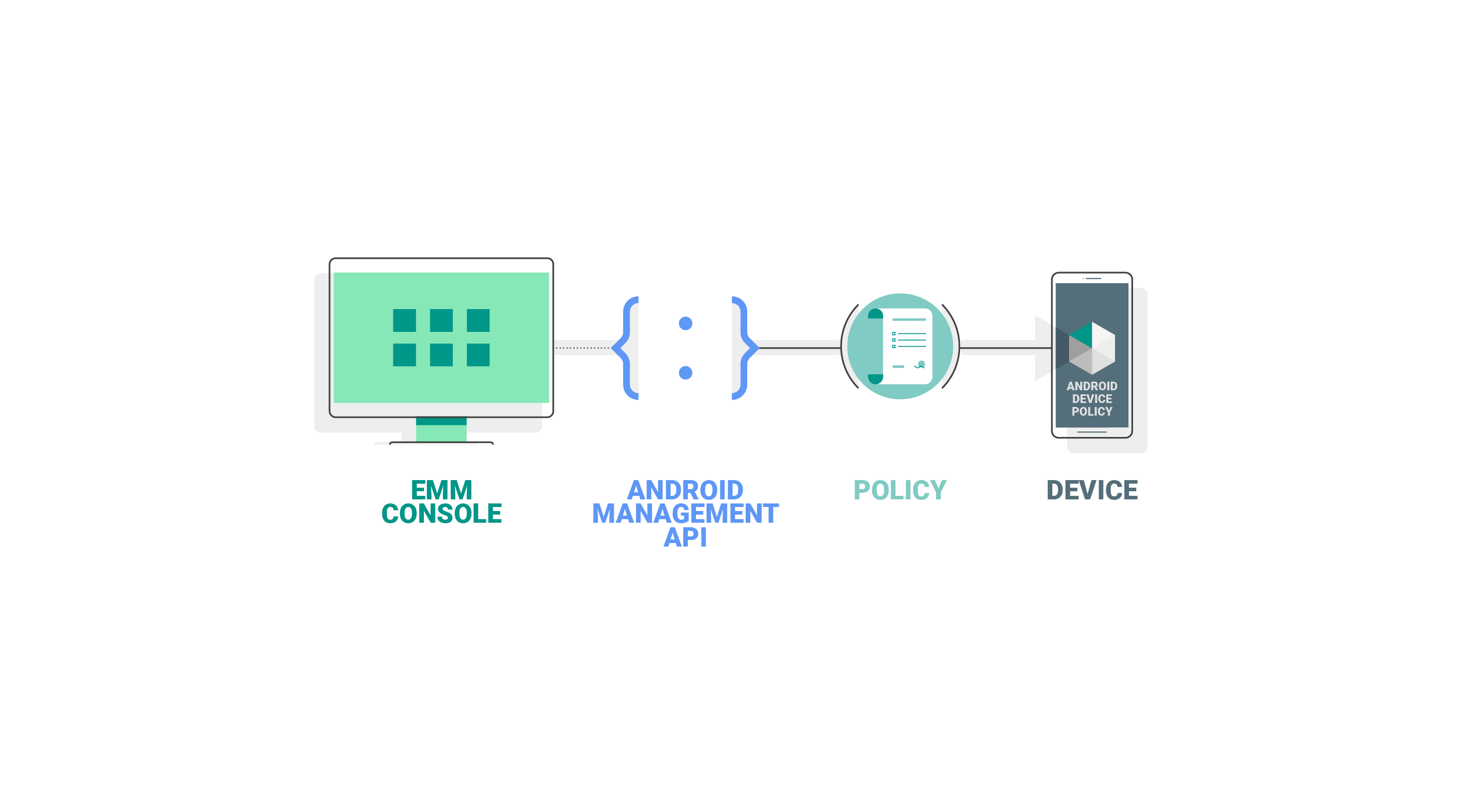 New Android Management API delivers simple, powerful tools