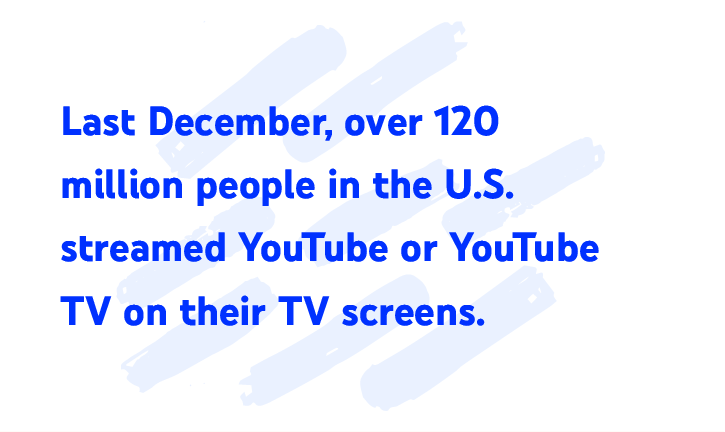 Last December, over 120 million people in the U.S. streamed YouTube or YouTube TV on their TV screens.