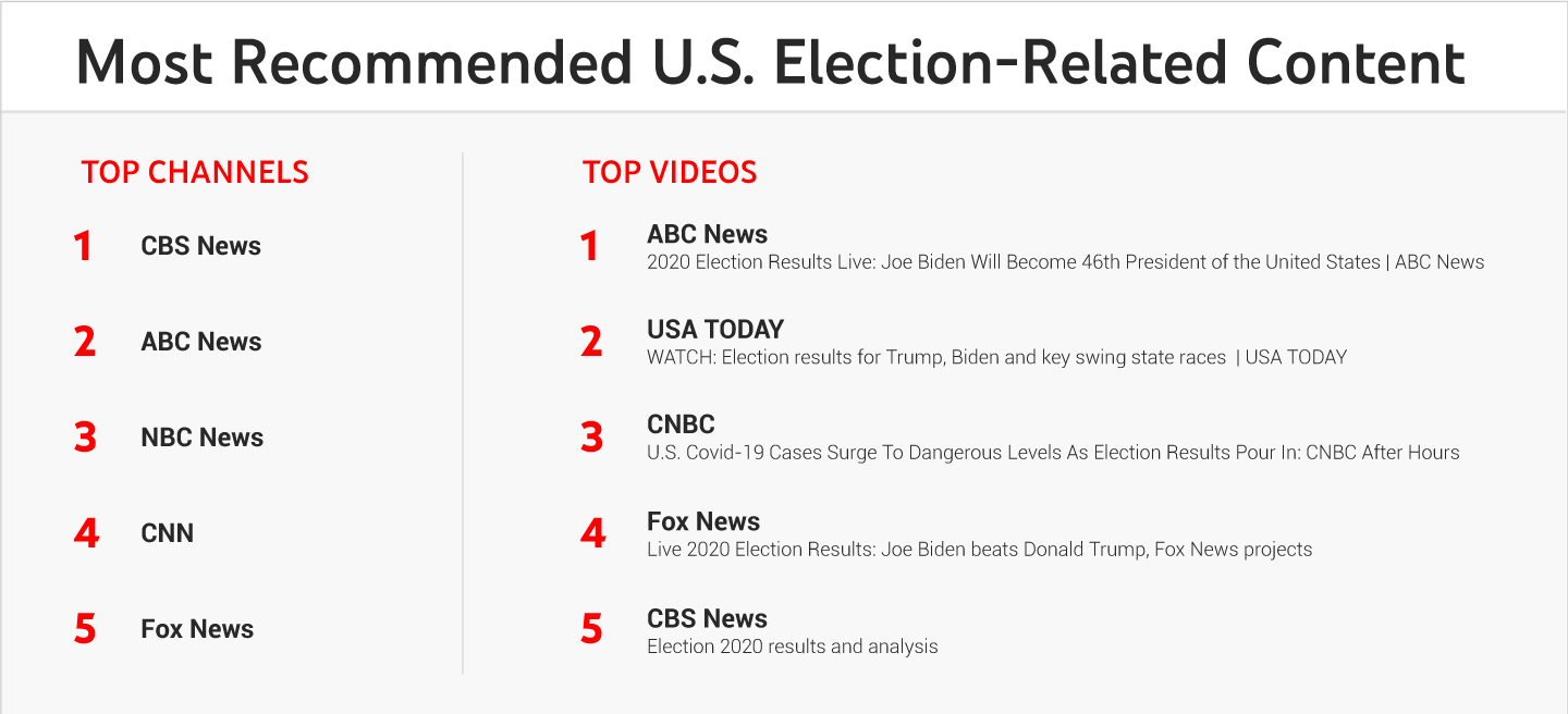 most recommended u.s. election-related content