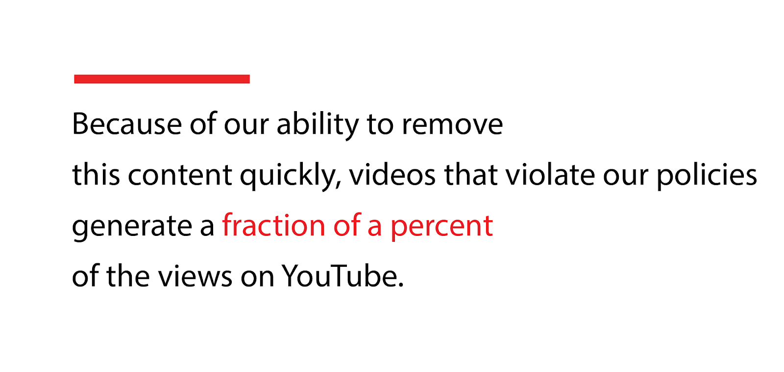 Videos that violate our policies generate a fraction of a percent of the views on YouTube