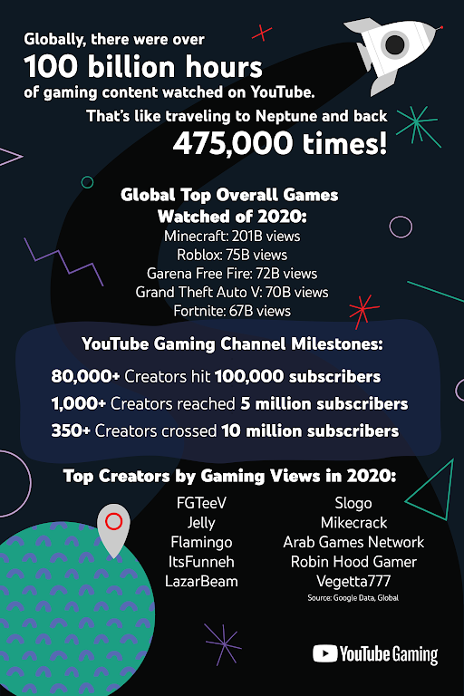 El año 2020 en YouTube Gaming