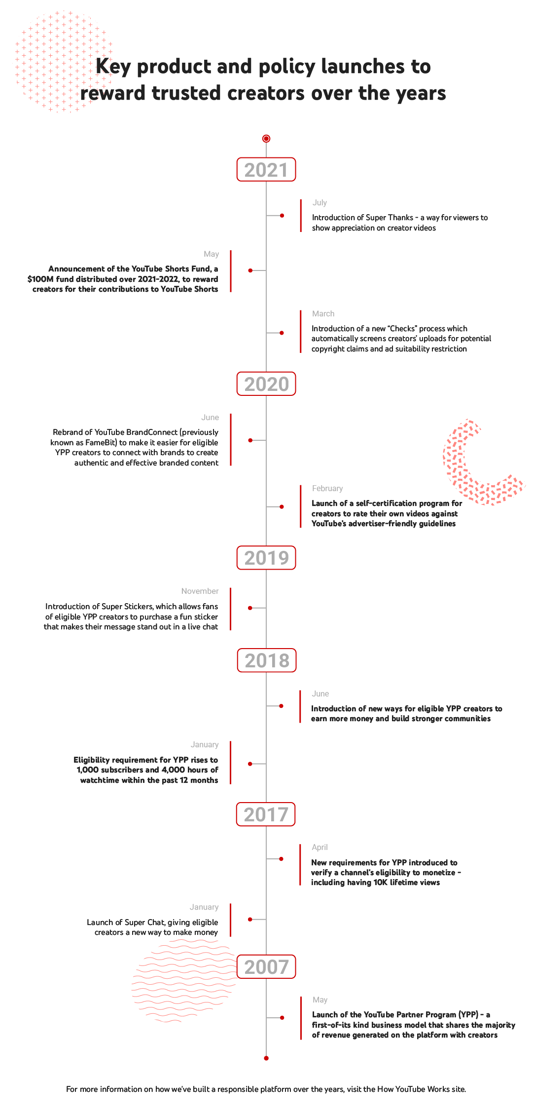 Timeline of key policies and product launches to reward trusted creators over the years