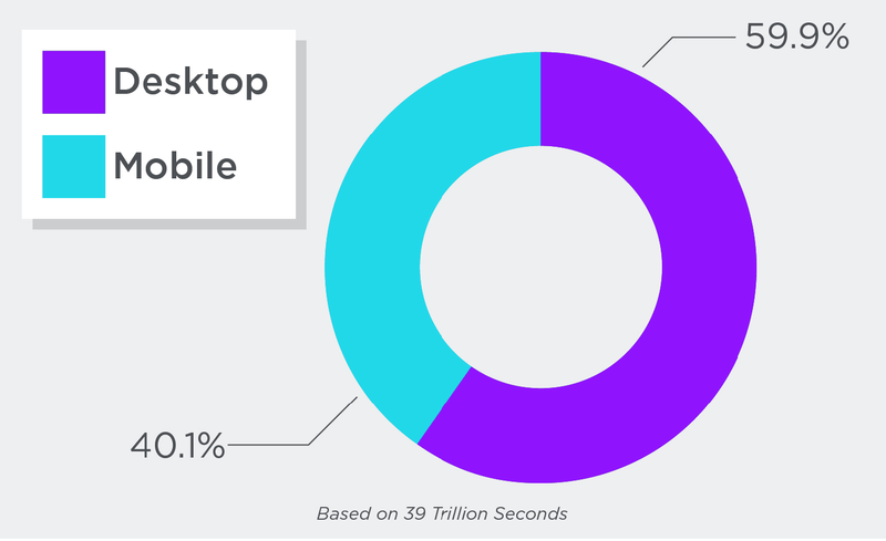 grand population of mobile video and desktop video.png