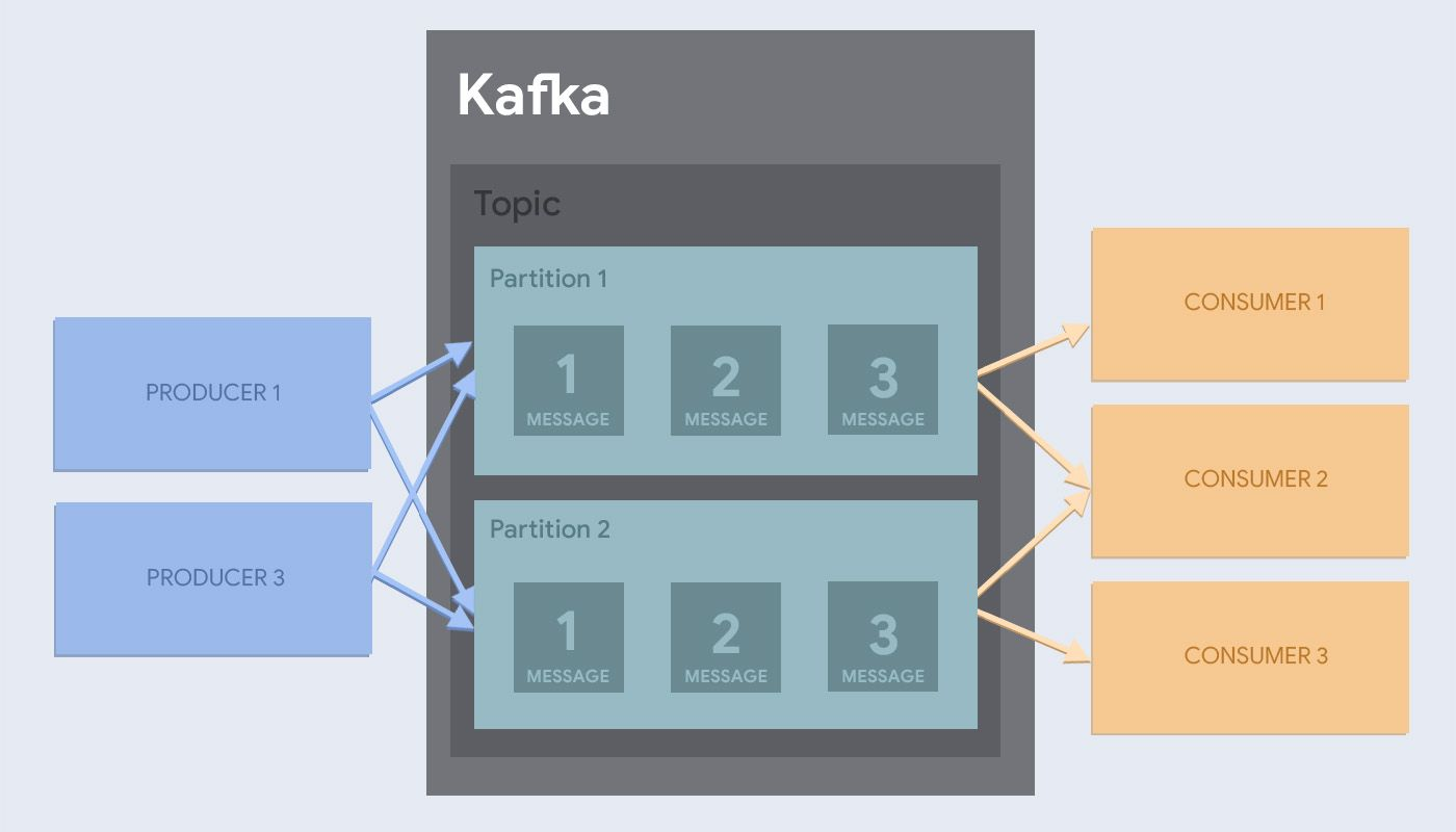 Apache Kafka and Message Queues | Hackers and Slackers