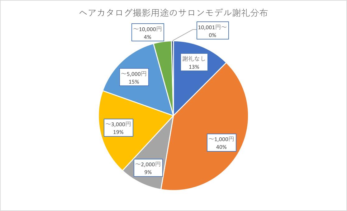 ヘアカタログ撮影用途のサロンモデル謝礼分布