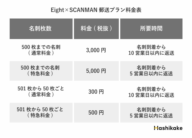 Eight×スキャンマン郵送プラン料金表