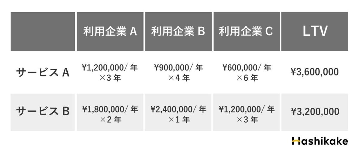 LTV(ライフタイムバリュー)図表