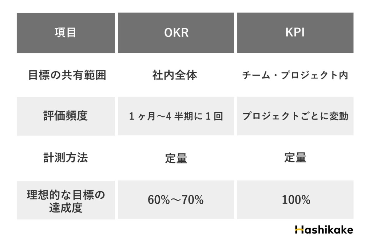 OKRとKPIの比較