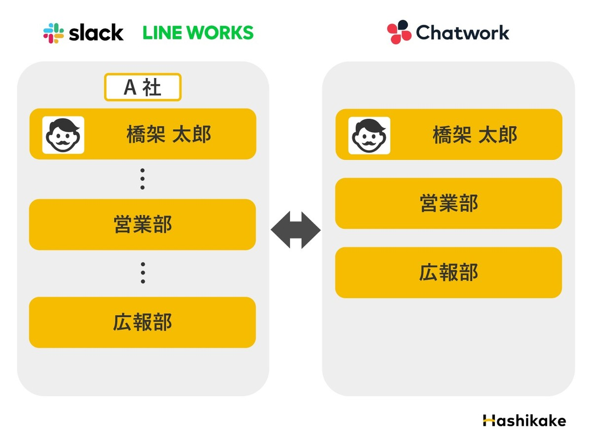 Slack&LINE WORKSとChatworkの違い