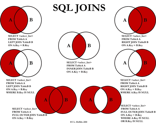 Diagram of joins