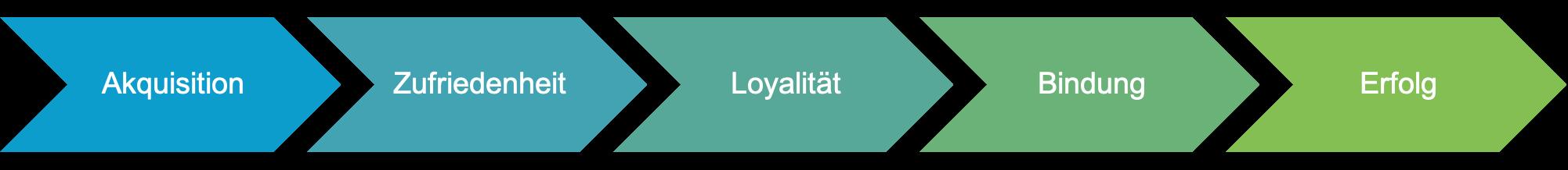 Wirkungskette Kundenbindung: Akquisition - Kundenzufriedenheit - Loyalität - Bindung - Erfolg
