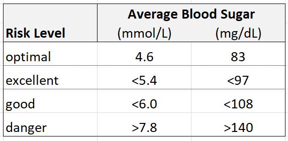 Glucose Range Chart
