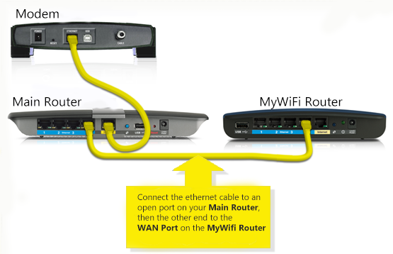 Where to connect ethernet cable on router