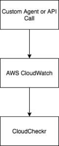 CloudWatch Custom Metrics - CloudCheckr Success Center