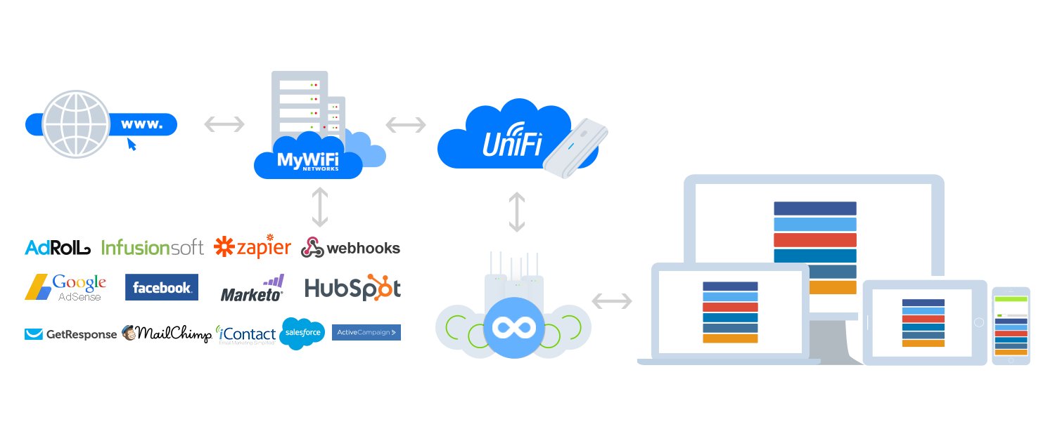 Ubiquiti UniFi Cloud Controller Integration - MyWiFi Networks