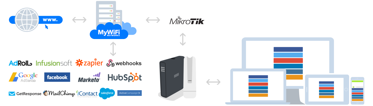 Mikrotik Integration - MyWiFi Networks | Platform Support