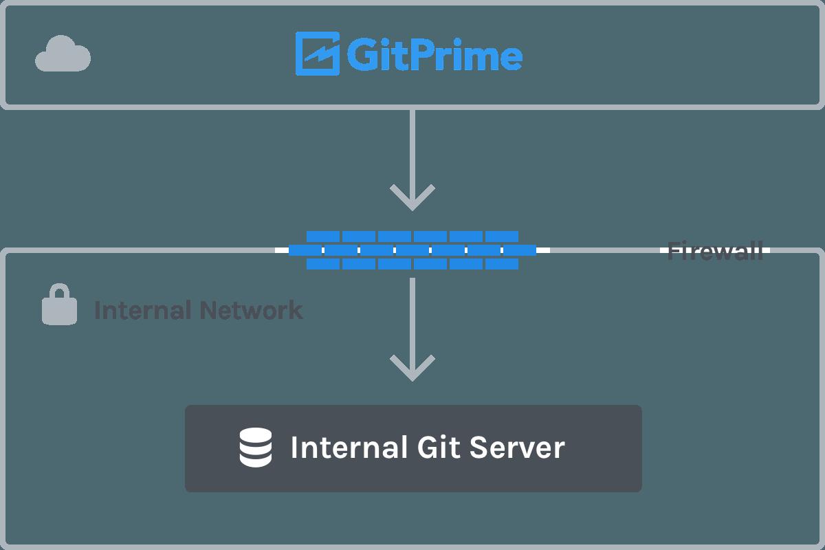 Using GitPrime with an Internal Server or Behind a Firewall