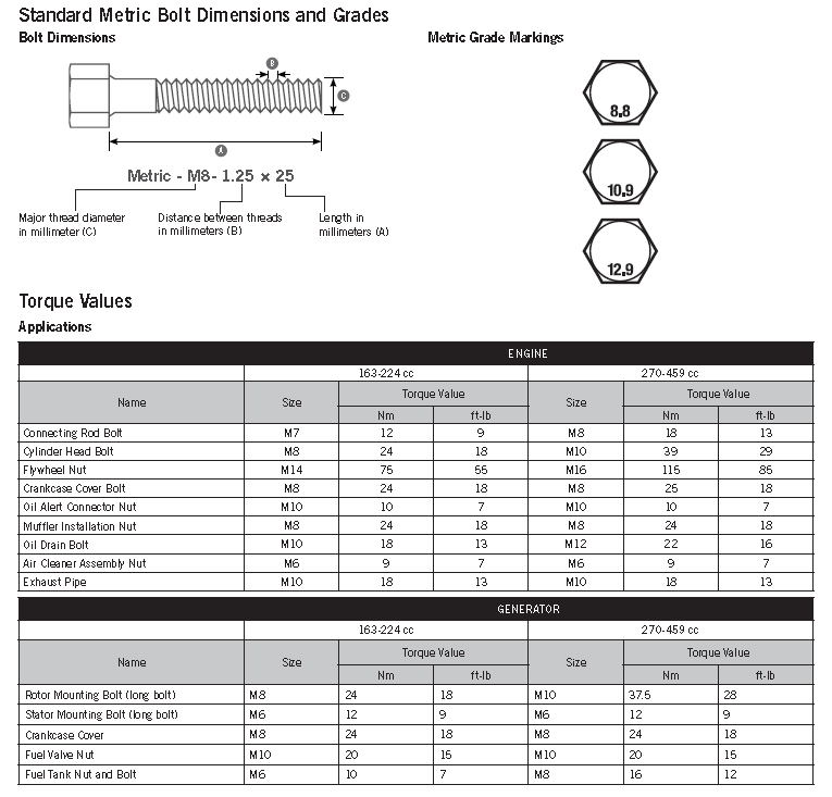 Metric Bolt Marking and Torque Values - Champion Help Center