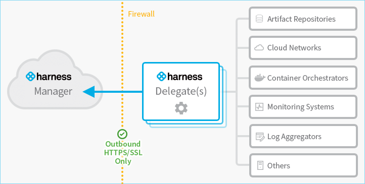 Delegate Connection Requirements - Harness io Docs