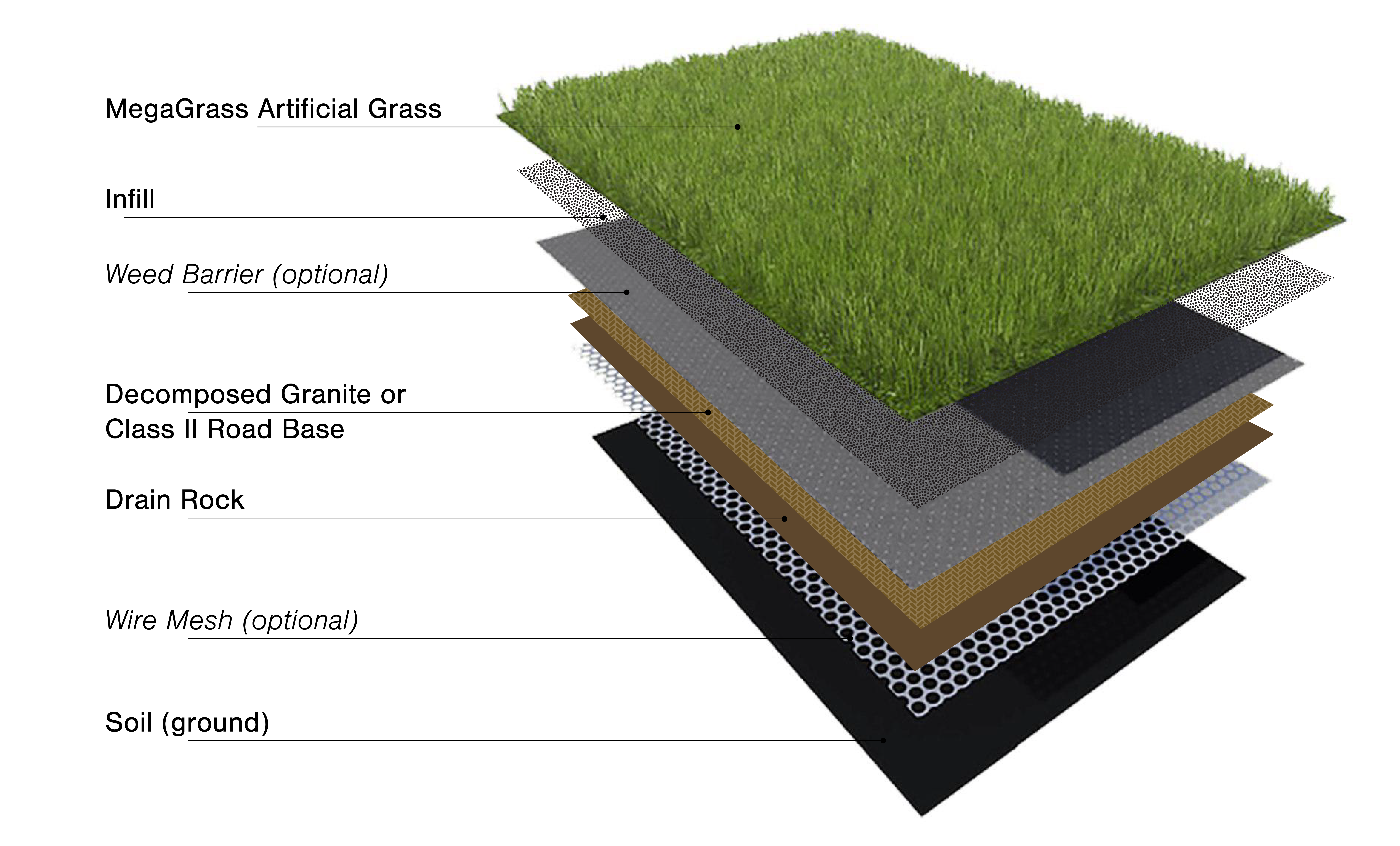 Ly Infill Onto Turf Using A Drop Spreader Spread As Evenly Possible With Grading Rake Or Broom Until Settles Into The Base Of