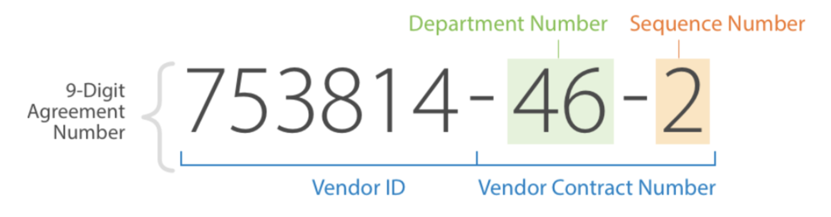 b5eb5a034e The last 3 digits of the vendor unique 9-digit ID (also known as the  Supplier Agreement Number).