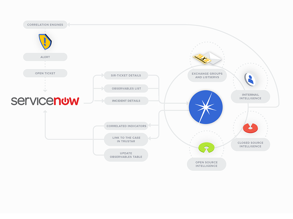 ServiceNow [old] - TruSTAR Knowledge Base